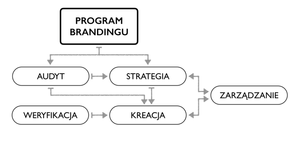 metody brandingowe